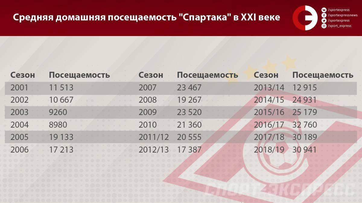 Проект:футбол/футбольные рекорды в россии