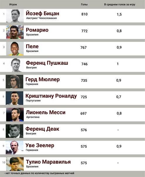Лучшие вратари в истории футбола
