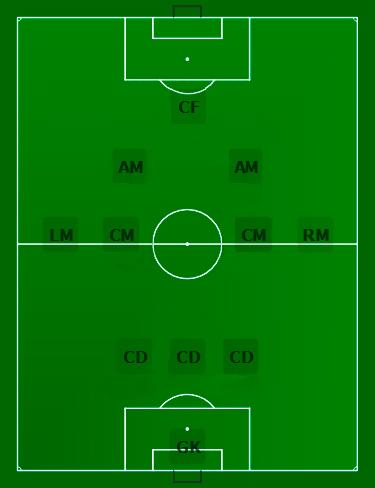 Футбольная схема 3-4-3 — лучшая схема в 2017 году