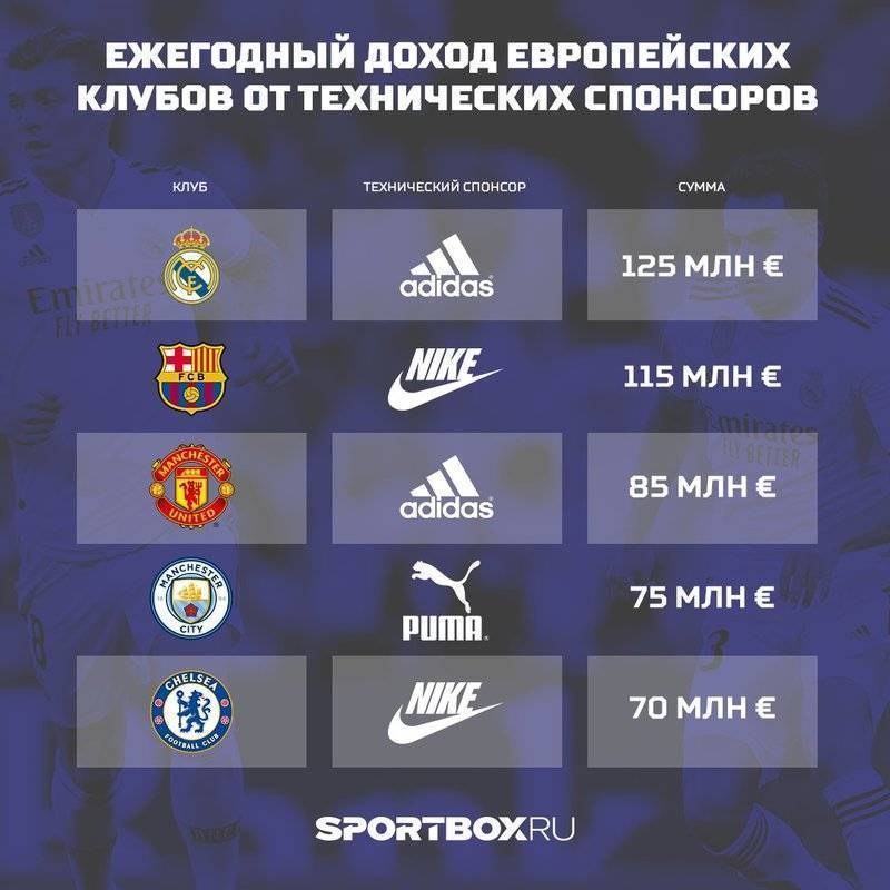 Список футбольных клубов лондона