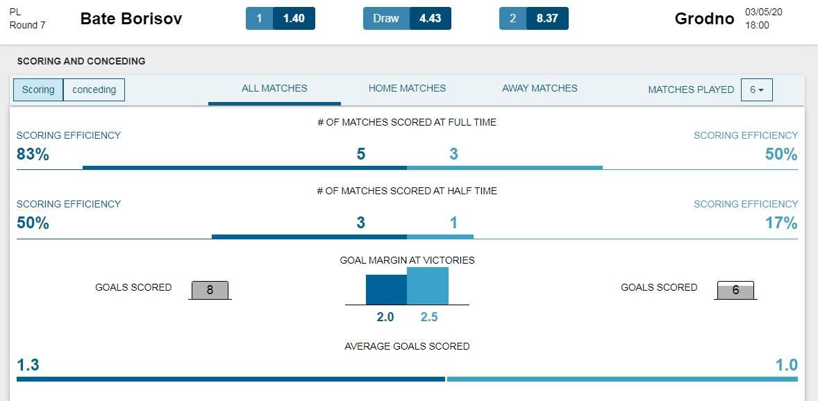 Стратегия ставок на результативность таймов в футболе: понятие, примеры